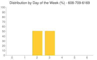 Distribution By Day 608-709-6169